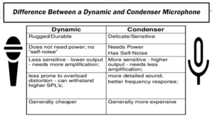 Difference Between a Dynamic and Condenser Microphone